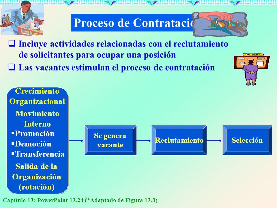 Capítulo 13: PowerPoint 13.24 (*Adaptado de Figura 13.3) Proceso de Contratación Incluye actividades relacionadas con el reclutamiento de solicitantes