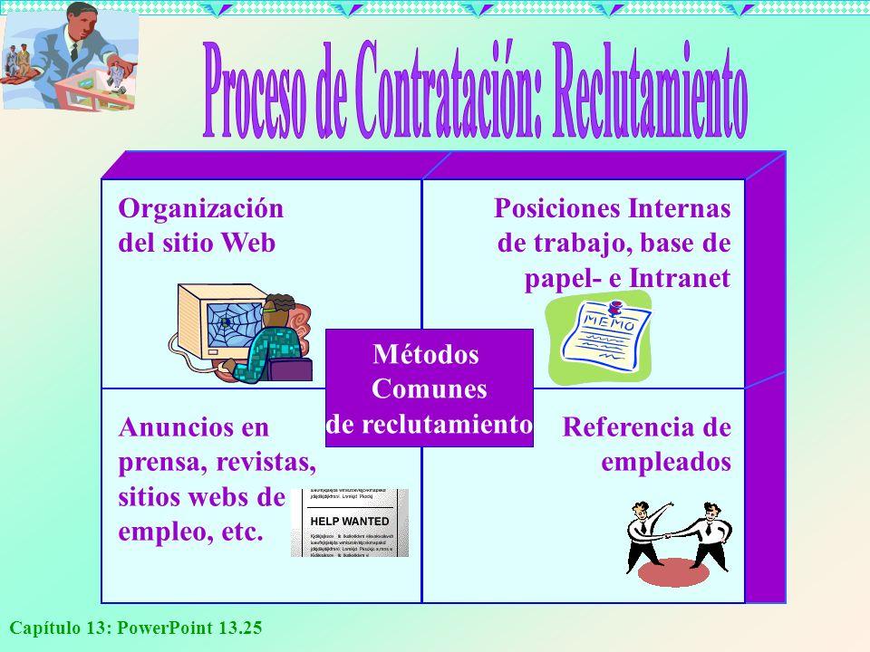 Capítulo 13: PowerPoint 13.25 Organización del sitio Web Posiciones Internas de trabajo, base de papel- e Intranet Anuncios en prensa, revistas, sitio