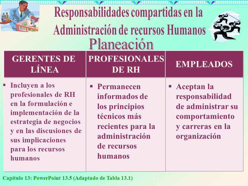 Capítulo 13: PowerPoint 13.5 (Adaptado de Tabla 13.1) Incluyen a los profesionales de RH en la formulación e implementación de la estrategia de negoci