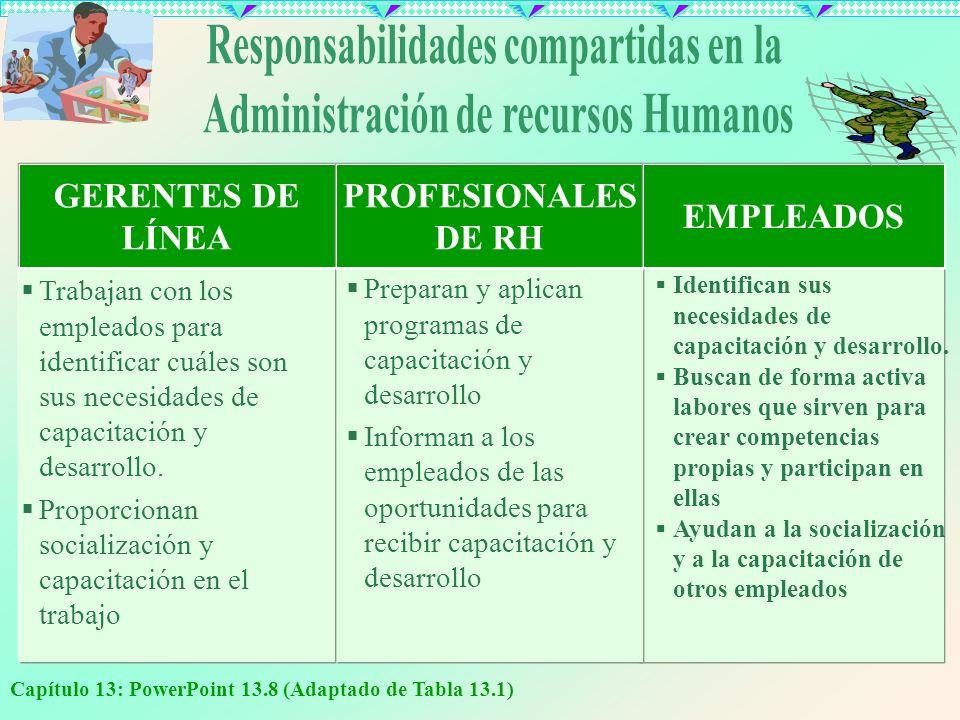 Capítulo 13: PowerPoint 13.8 (Adaptado de Tabla 13.1) Trabajan con los empleados para identificar cuáles son sus necesidades de capacitación y desarro
