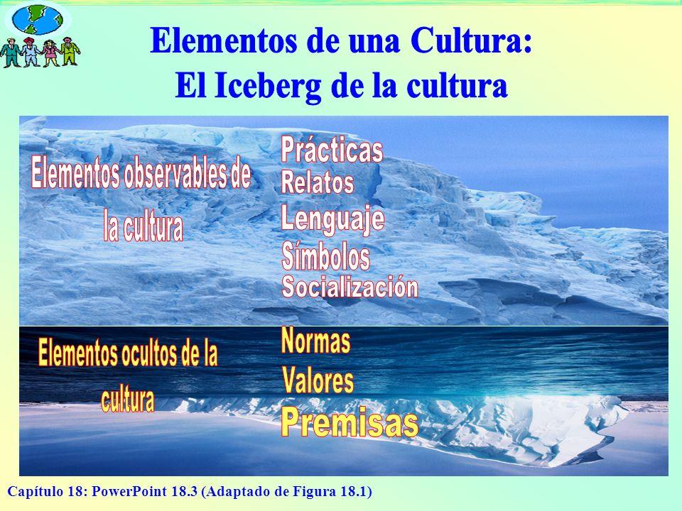 Capítulo 18: PowerPoint 18.4 Normas: reglas que manejan las conductas de un grupo de miembros Símbolo: Es cualquier objeto visible que se utilice para representar un valor abstracto compartido o algo que tiene un significado especial Socialización: Es un proceso que sirve para introducir a los nuevos miembros a una cultura