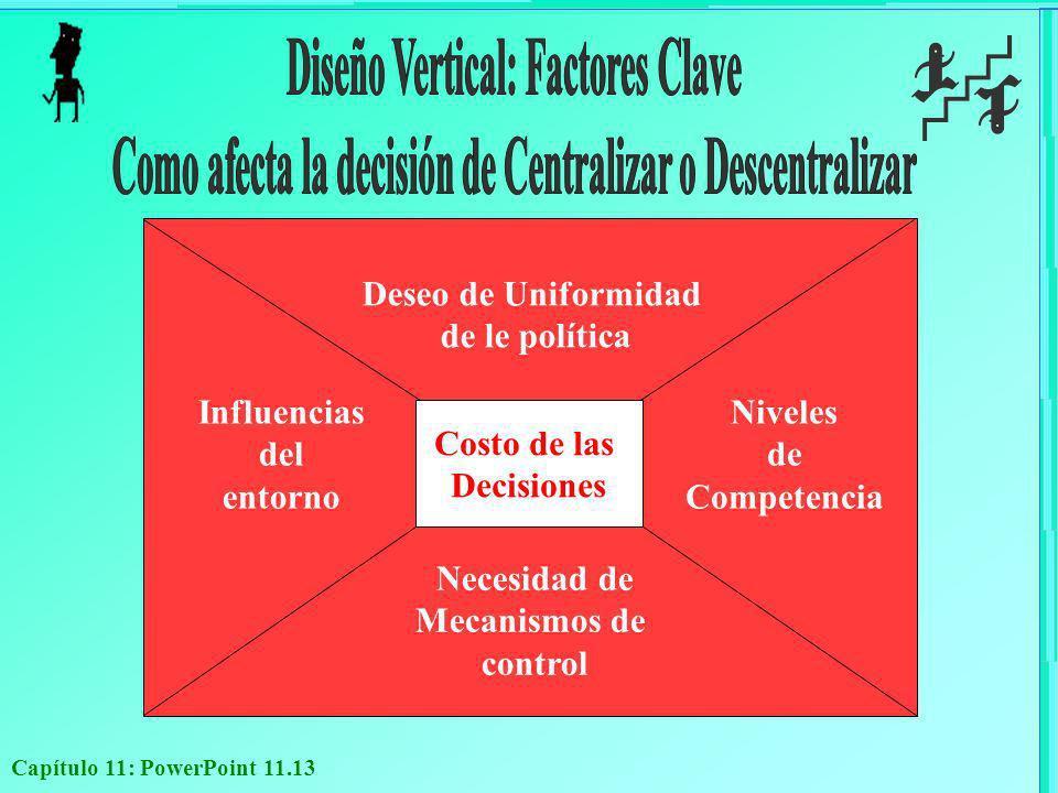 Capítulo 11: PowerPoint 11.13 Costo de las Decisiones Deseo de Uniformidad de le política Influencias del entorno Niveles de Competencia Necesidad de