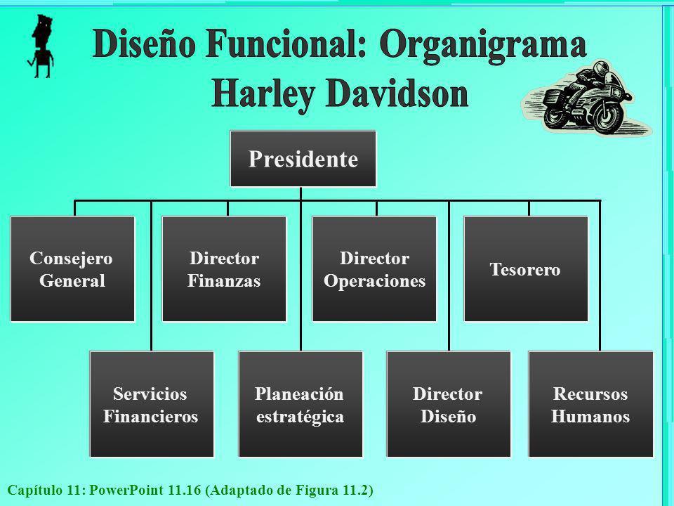 Capítulo 11: PowerPoint 11.16 (Adaptado de Figura 11.2) Presidente Consejero General Director Finanzas Director Operaciones Tesorero Servicios Financi