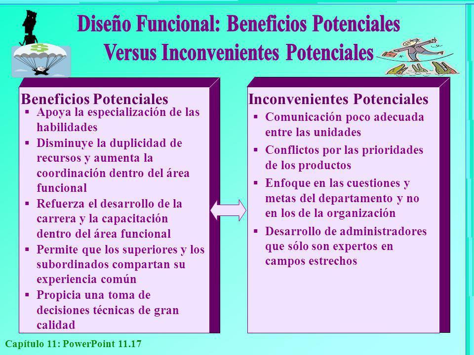 Capítulo 11: PowerPoint 11.17 Beneficios Potenciales Apoya la especialización de las habilidades Disminuye la duplicidad de recursos y aumenta la coor