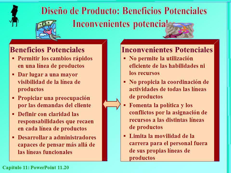 Capítulo 11: PowerPoint 11.20 Beneficios Potenciales Permitir los cambios rápidos en una línea de productos Dar lugar a una mayor visibilidad de la lí