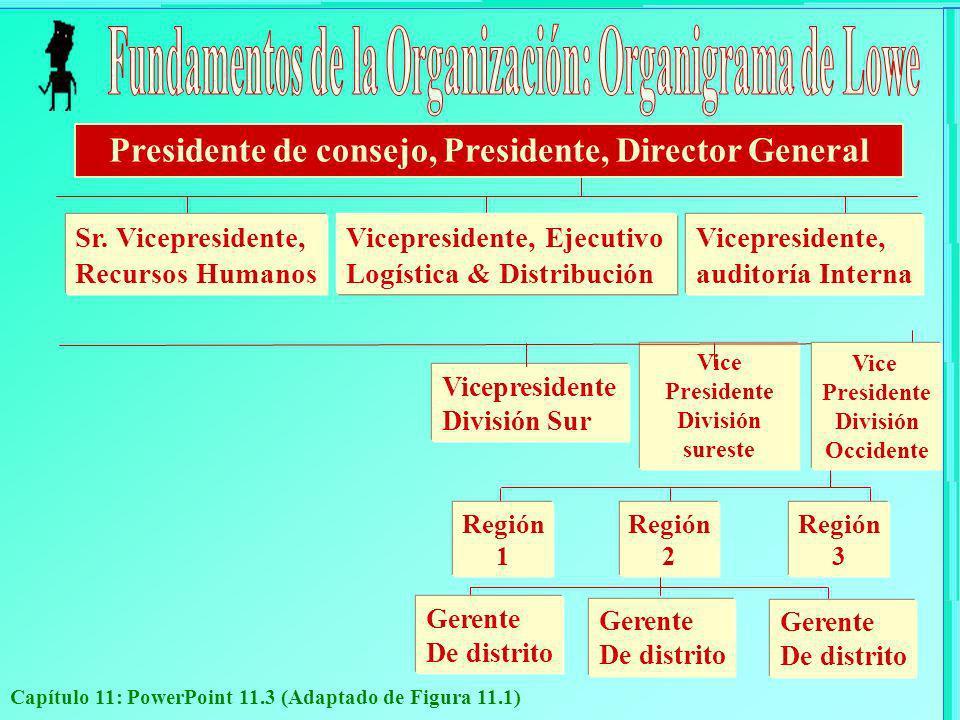 Capítulo 11: PowerPoint 11.14 Principales Tipos Diseño FuncionalDiseño de Producto Diseño de redes Diseño Geográfico