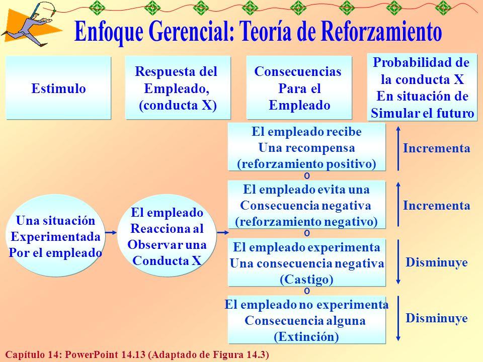 Capítulo 14: PowerPoint 14.13 (Adaptado de Figura 14.3) Estimulo Respuesta del Empleado, (conducta X) Consecuencias Para el Empleado Probabilidad de la conducta X En situación de Simular el futuro El empleado recibe Una recompensa (reforzamiento positivo) El empleado evita una Consecuencia negativa (reforzamiento negativo) El empleado experimenta Una consecuencia negativa (Castigo) El empleado no experimenta Consecuencia alguna (Extinción) o o o Una situación Experimentada Por el empleado El empleado Reacciona al Observar una Conducta X Incrementa Disminuye