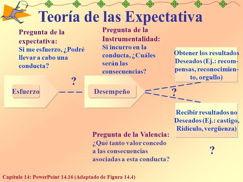 Capítulo 14: PowerPoint 14.16 (Adaptado de Figura 14.4) EsfuerzoDesempeño Pregunta de la expectativa: Si me esfuerzo, ¿Podré llevar a cabo una conducta .