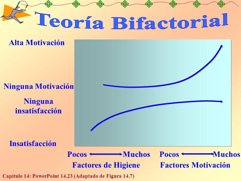 Capítulo 14: PowerPoint 14.23 (Adaptado de Figura 14.7) Alta Motivación Ninguna Motivación Ninguna insatisfacción Insatisfacción Factores de HigieneFactores Motivación Pocos Muchos