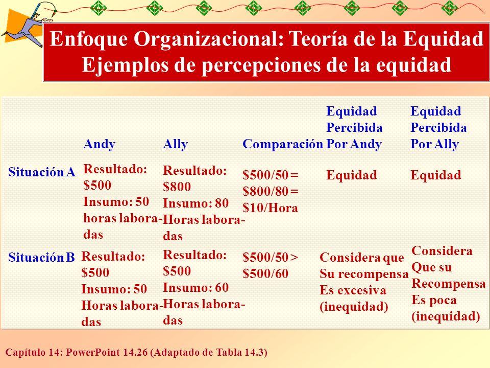 Capítulo 14: PowerPoint 14.26 (Adaptado de Tabla 14.3) Enfoque Organizacional: Teoría de la Equidad Ejemplos de percepciones de la equidad Situación A Situación B Equidad Percibida Por Ally Equidad Percibida Por Andy ComparaciónAllyAndy Resultado: $500 Insumo: 50 horas labora- das Resultado: $800 Insumo: 80 Horas labora- das Resultado: $500 Insumo: 50 Horas labora- das Resultado: $500 Insumo: 60 Horas labora- das $500/50 = $800/80 = $10/Hora $500/50 > $500/60 Equidad Considera que Su recompensa Es excesiva (inequidad) Considera Que su Recompensa Es poca (inequidad)