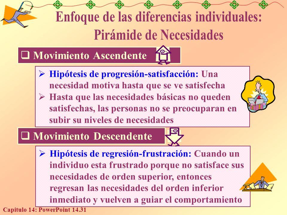 Capitulo 14: PowerPoint 14.31 Hipótesis de progresión-satisfacción: Una necesidad motiva hasta que se ve satisfecha Hasta que las necesidades básicas