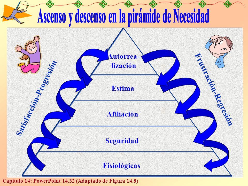 Capítulo 14: PowerPoint 14.32 (Adaptado de Figura 14.8) Autorrea- lización Estima Afiliación Seguridad Fisiológicas Satisfacción-Progresión Frustració