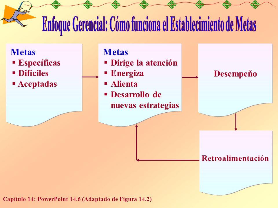 Capítulo 14: PowerPoint 14.6 (Adaptado de Figura 14.2) Metas Específicas Difíciles Aceptadas Metas Dirige la atención Energiza Alienta Desarrollo de nuevas estrategias Desempeño Retroalimentación