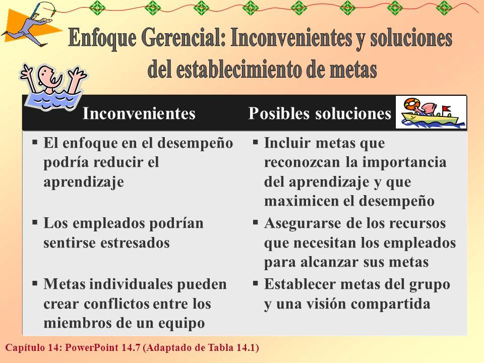 Capítulo 14: PowerPoint 14.7 (Adaptado de Tabla 14.1) InconvenientesPosibles soluciones El enfoque en el desempeño podría reducir el aprendizaje Los e