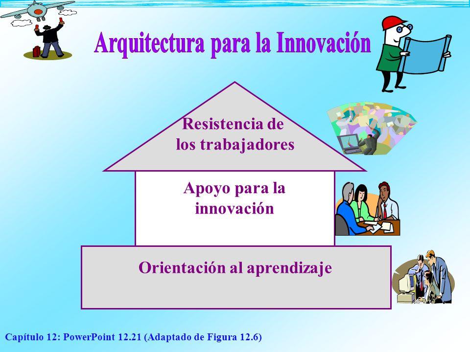 Capítulo 12: PowerPoint 12.21 (Adaptado de Figura 12.6) Resistencia de los trabajadores Apoyo para la innovación Orientación al aprendizaje
