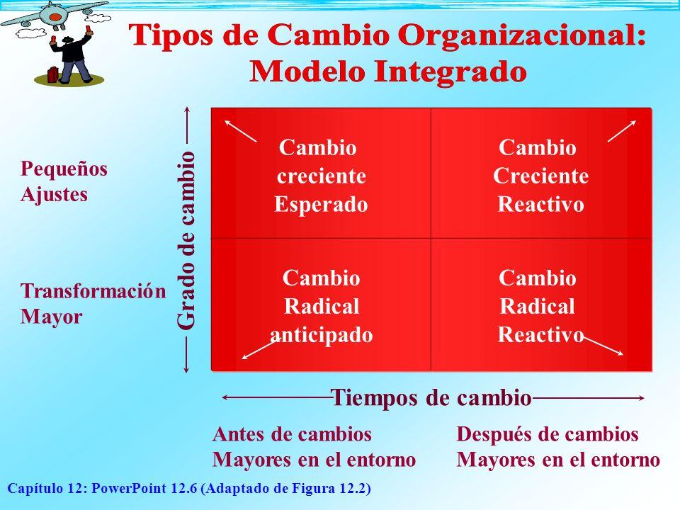 Capítulo 12: PowerPoint 12.6 (Adaptado de Figura 12.2) Cambio creciente Esperado Cambio Creciente Reactivo Cambio Radical anticipado Cambio Radical Re