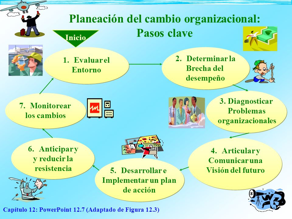 Capítulo 12: PowerPoint 12.7 (Adaptado de Figura 12.3) Planeación del cambio organizacional: Pasos clave Inicio 7.Monitorear los cambios 1.Evaluar el