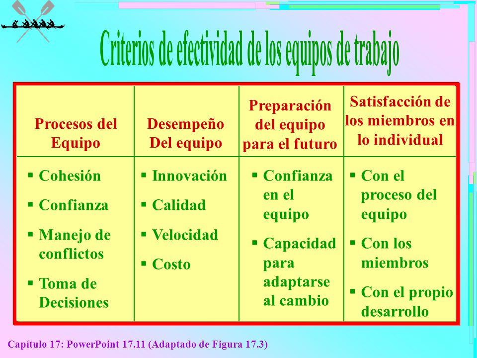 Capítulo 17: PowerPoint 17.11 (Adaptado de Figura 17.3) Preparación del equipo para el futuro Satisfacción de los miembros en lo individual Procesos d