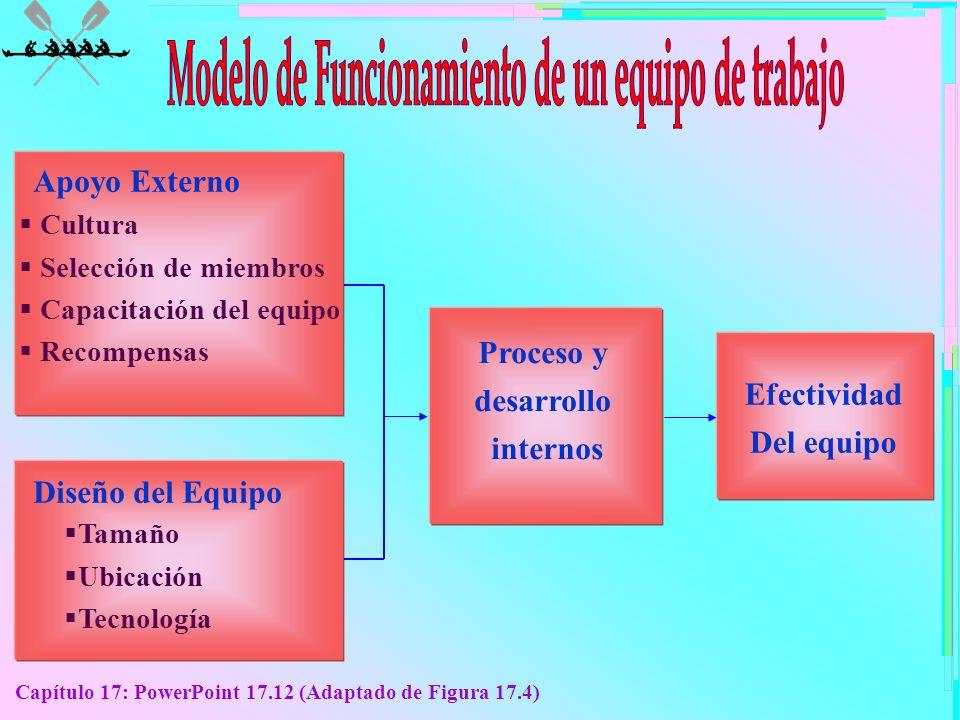 Capítulo 17: PowerPoint 17.12 (Adaptado de Figura 17.4) Apoyo Externo Cultura Selección de miembros Capacitación del equipo Recompensas Diseño del Equ