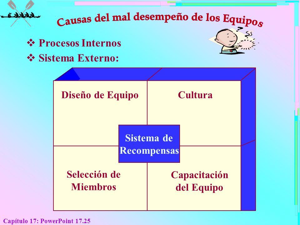 Capítulo 17: PowerPoint 17.25 Procesos Internos Sistema Externo: Selección de Miembros Capacitación del Equipo Diseño de EquipoCultura Sistema de Reco