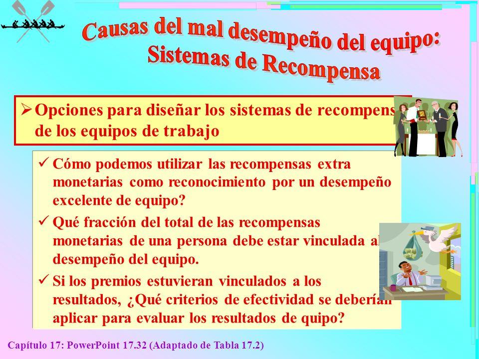 Capítulo 17: PowerPoint 17.32 (Adaptado de Tabla 17.2) Opciones para diseñar los sistemas de recompensa de los equipos de trabajo Cómo podemos utiliza