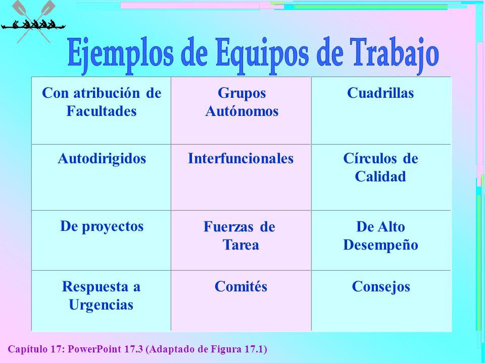 Capítulo 17: PowerPoint 17.3 (Adaptado de Figura 17.1) Con atribución de Facultades Grupos Autónomos Cuadrillas AutodirigidosInterfuncionalesCírculos