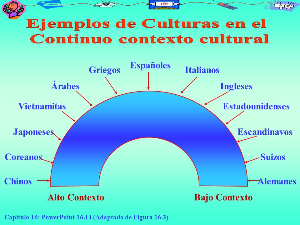 Capítulo 16: PowerPoint 16.14 (Adaptado de Figura 16.3) Chinos Coreanos Japoneses Vietnamitas Árabes Griegos Españoles Italianos Ingleses Estadouniden