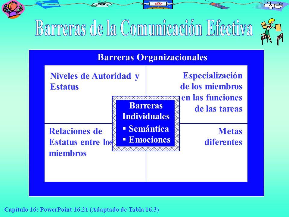 Capítulo 16: PowerPoint 16.21 (Adaptado de Tabla 16.3) Barreras Organizacionales Niveles de Autoridad y Estatus Especialización de los miembros en las