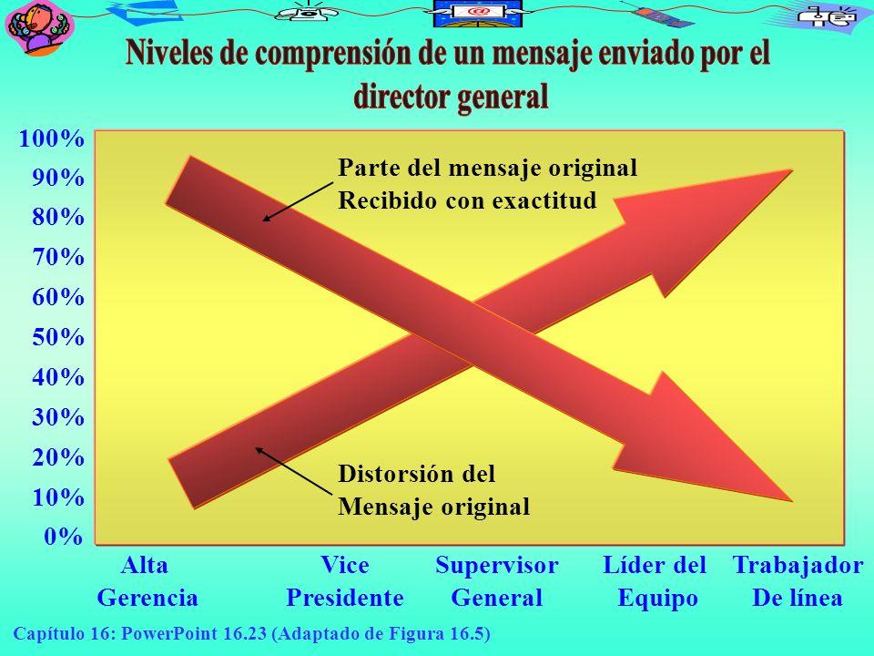 Capítulo 16: PowerPoint 16.23 (Adaptado de Figura 16.5) Alta Gerencia 100% 90% 80% 70% 60% 50% 40% 30% 20% 10% Vice Presidente Supervisor General Líde