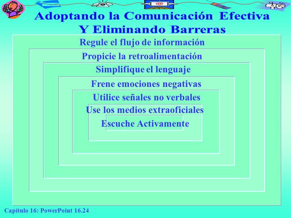 Capítulo 16: PowerPoint 16.24 Escuche Activamente Regule el flujo de información Propicie la retroalimentación Simplifique el lenguaje Frene emociones