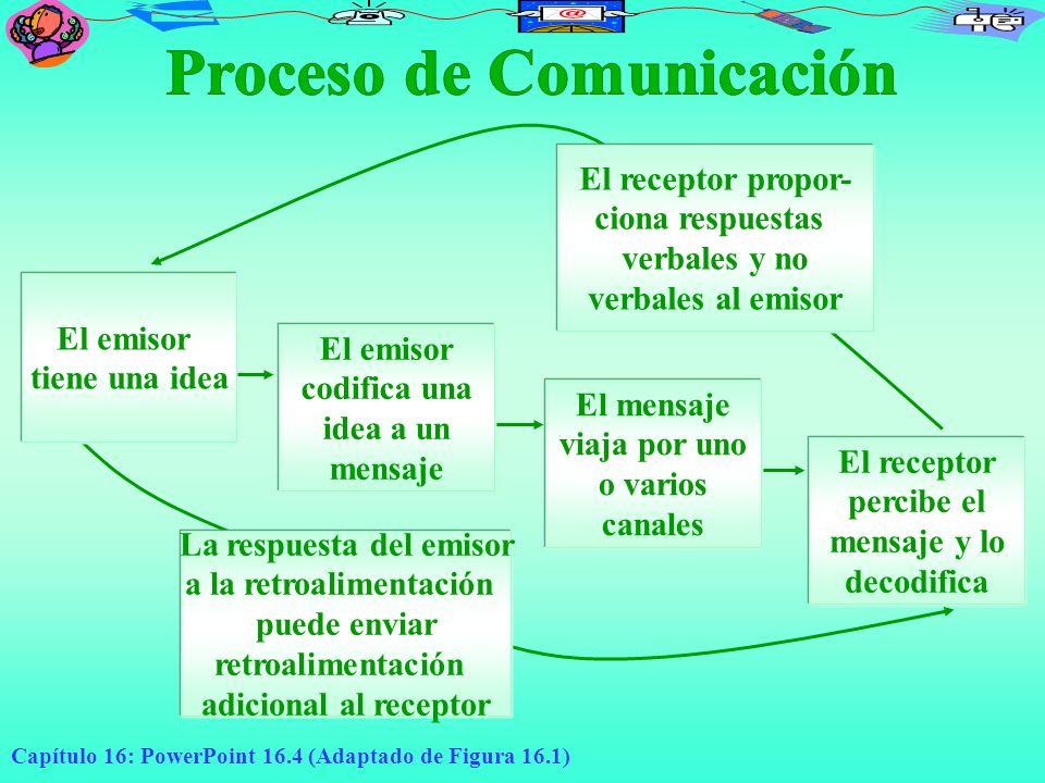 Capítulo 16: PowerPoint 16.5 Emisor (codificador) Emisor: Es la fuente de información y el iniciador del proceso de comunicación Codificación: Proceso de traducir los pensamientos o los sentimientos a un medio (escrito, visual u oral) que transmita el significado que se pretende