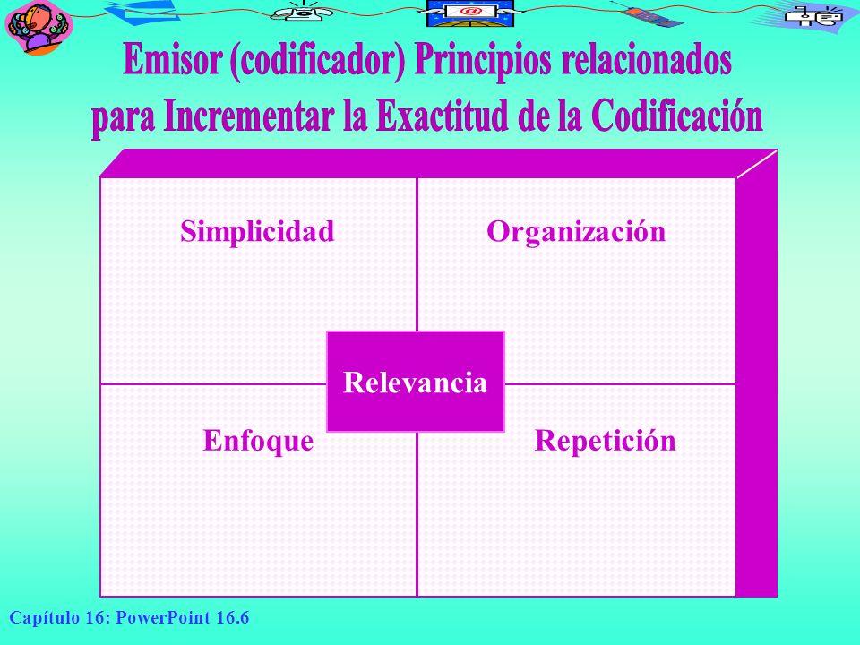 Capítulo 16: PowerPoint 16.6 Relevancia SimplicidadOrganización EnfoqueRepetición