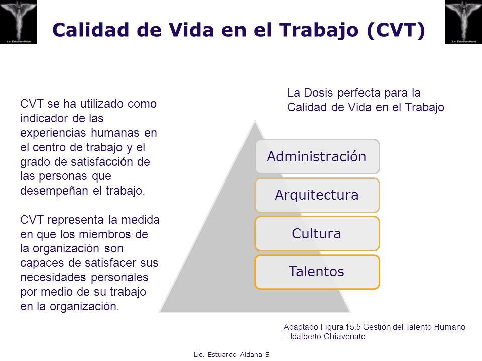Calidad de Vida en el Trabajo (CVT) AdministraciónArquitecturaCulturaTalentos Lic. Estuardo Aldana S. CVT se ha utilizado como indicador de las experi