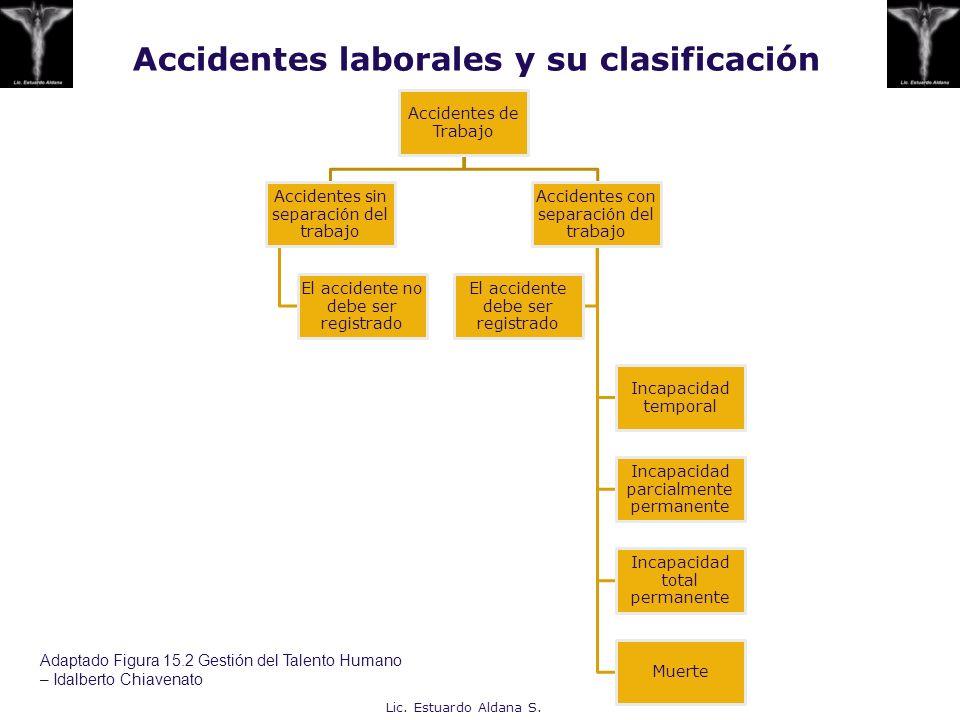 Accidentes de Trabajo Accidentes sin separación del trabajo El accidente no debe ser registrado Accidentes con separación del trabajo Incapacidad temp