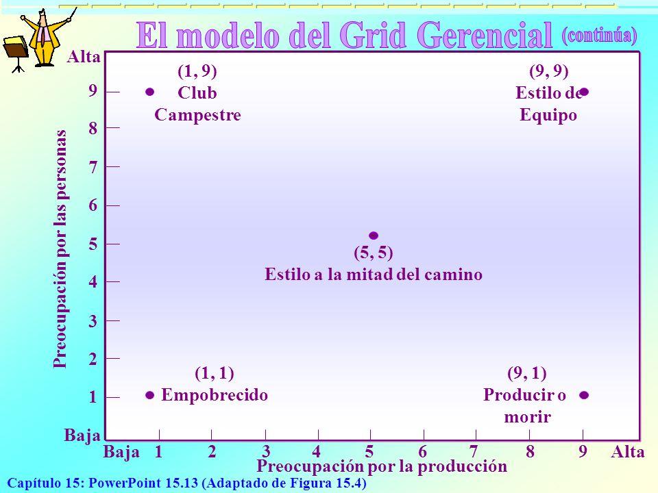 Capítulo 15: PowerPoint 15.13 (Adaptado de Figura 15.4) Preocupación por la producción (1, 1) Empobrecido (1, 9) Club Campestre Baja Alta 1 2 3 4 5 6