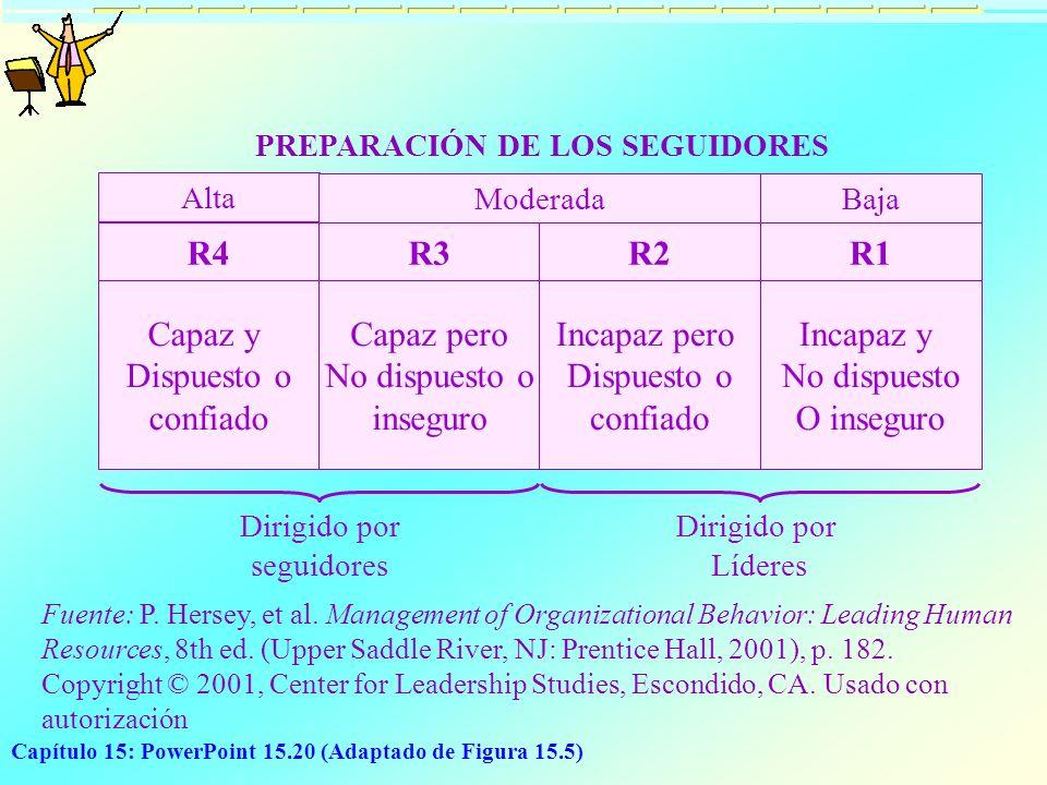 Capítulo 15: PowerPoint 15.20 (Adaptado de Figura 15.5) PREPARACIÓN DE LOS SEGUIDORES Alta R4 Capaz y Dispuesto o confiado Moderada R3 Capaz pero No d