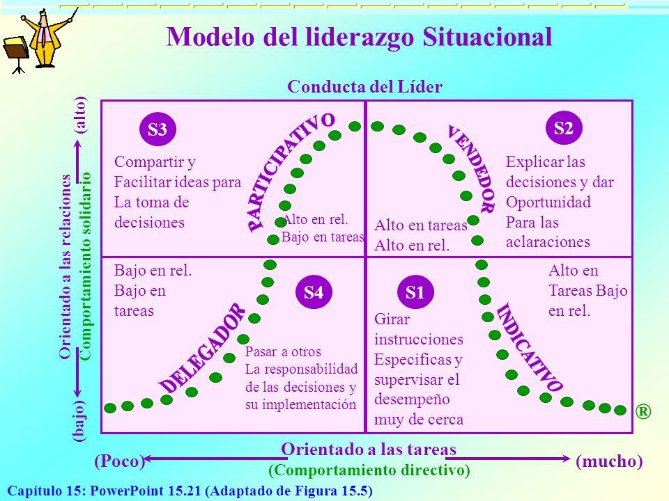 Capítulo 15: PowerPoint 15.21 (Adaptado de Figura 15.5) Modelo del liderazgo Situacional Conducta del Líder S3 S2 Compartir y Facilitar ideas para La