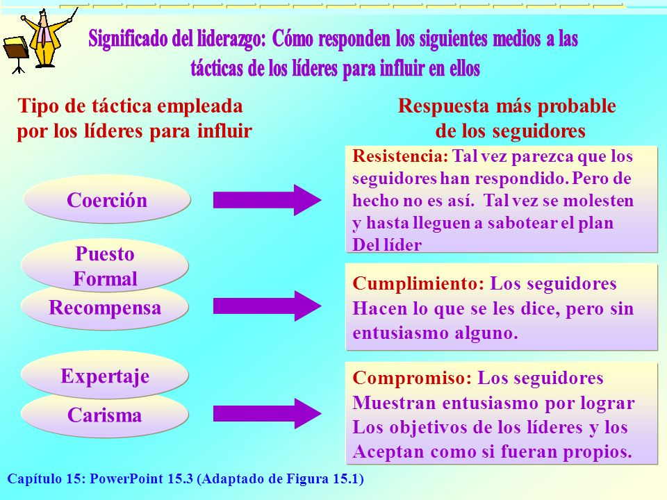Capítulo 15: PowerPoint 15.3 (Adaptado de Figura 15.1) Coerción Recompensa Puesto Formal Carisma Expertaje Resistencia: Tal vez parezca que los seguid