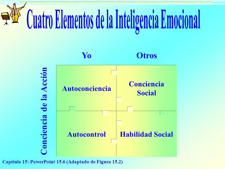 Capítulo 15: PowerPoint 15.6 (Adaptado de Figura 15.2) Autoconciencia Autocontrol Conciencia Social Habilidad Social YoOtros Conciencia de la Acción