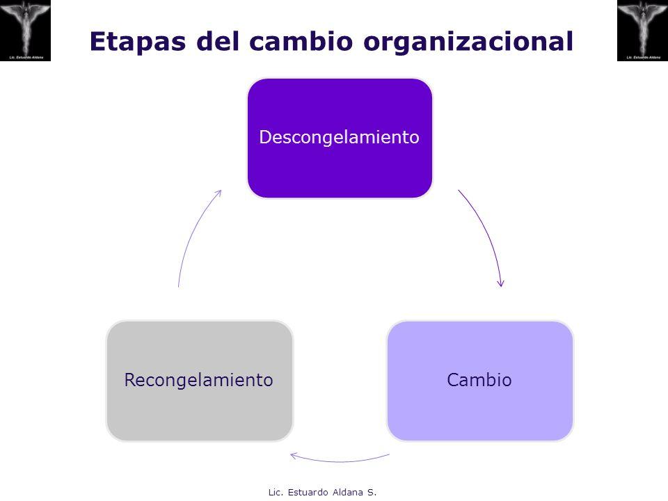 Etapas del cambio organizacional DescongelamientoCambioRecongelamiento Lic. Estuardo Aldana S.