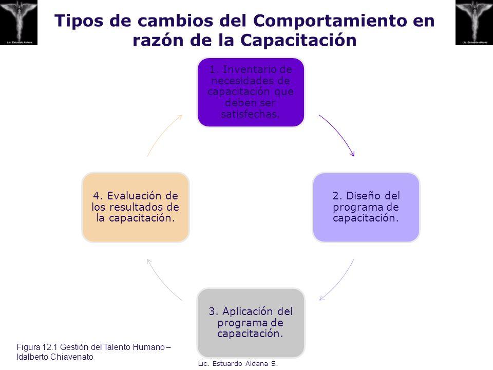 Tipos de cambios del Comportamiento en razón de la Capacitación 1. Inventario de necesidades de capacitación que deben ser satisfechas. 2. Diseño del
