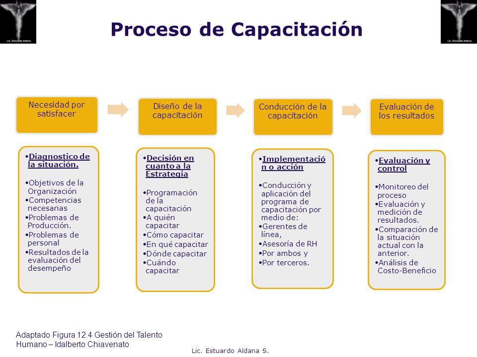 Proceso de Capacitación Necesidad por satisfacer Diagnostico de la situación. Objetivos de la Organización Competencias necesarias Problemas de Produc