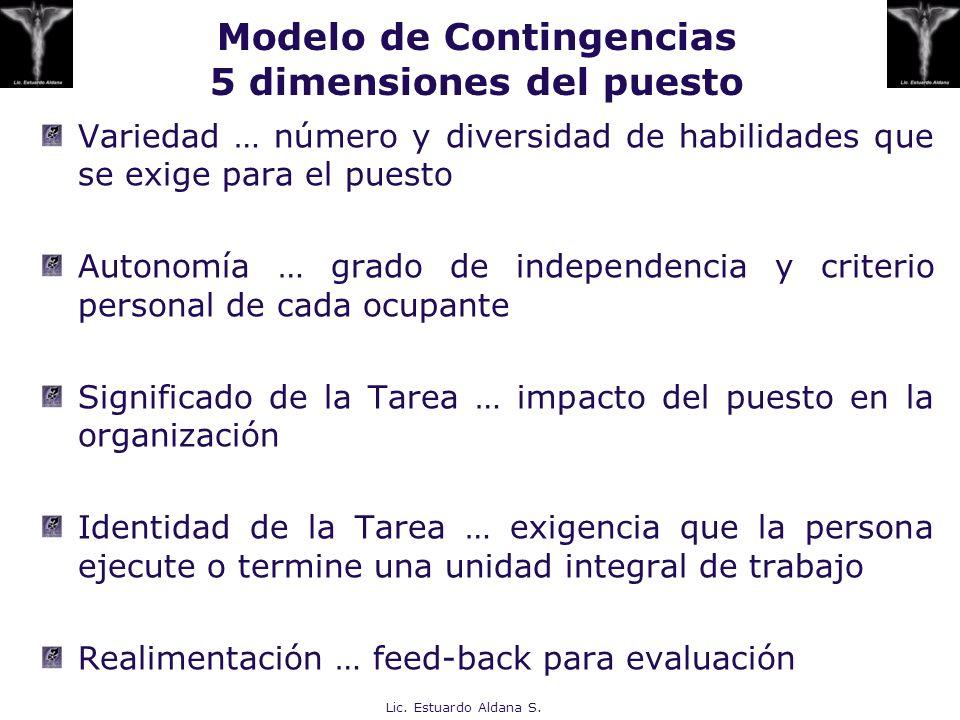 Modelo de Contingencias 5 dimensiones del puesto Lic. Estuardo Aldana S. Variedad … número y diversidad de habilidades que se exige para el puesto Aut