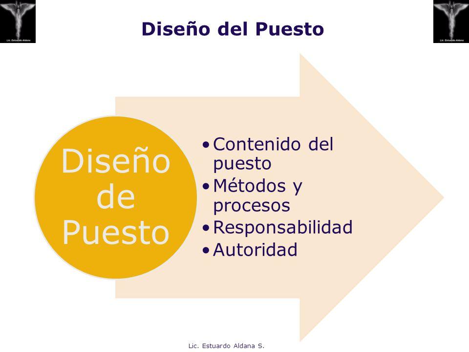 Diseño del Puesto Contenido del puesto Métodos y procesos Responsabilidad Autoridad Diseño de Puesto Lic. Estuardo Aldana S.