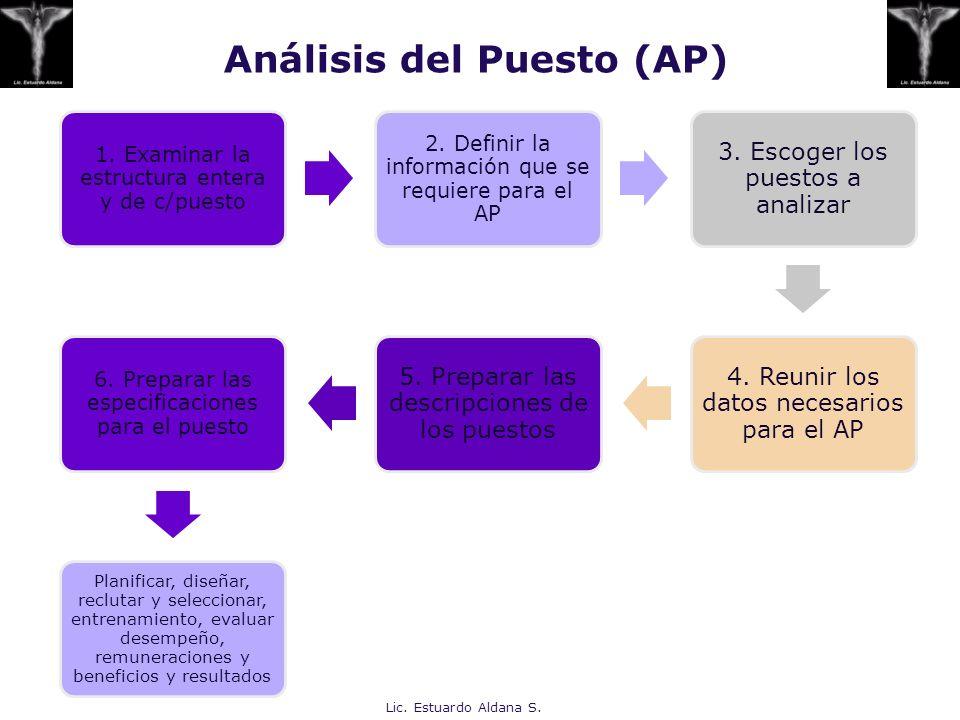 Análisis del Puesto (AP) 1. Examinar la estructura entera y de c/puesto 2. Definir la información que se requiere para el AP 3. Escoger los puestos a