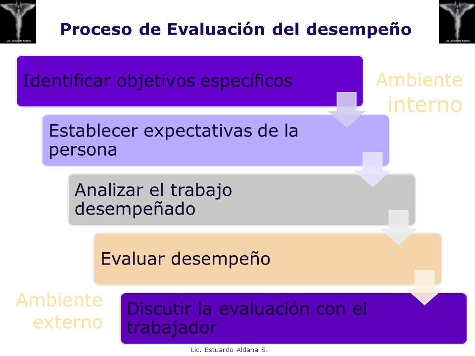 Proceso de Evaluación del desempeño Identificar objetivos específicos Establecer expectativas de la persona Analizar el trabajo desempeñado Evaluar de