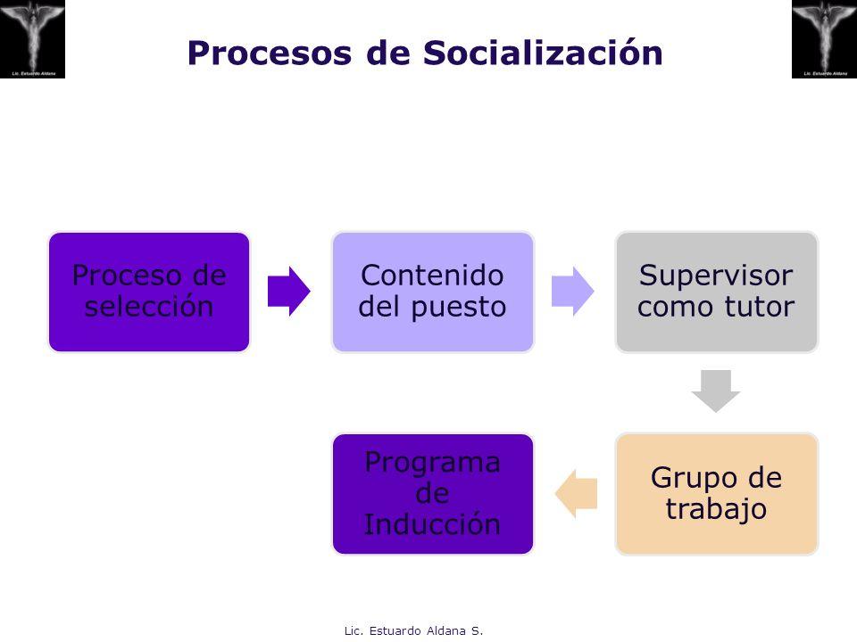Procesos de Socialización Proceso de selección Contenido del puesto Supervisor como tutor Grupo de trabajo Programa de Inducción Lic. Estuardo Aldana