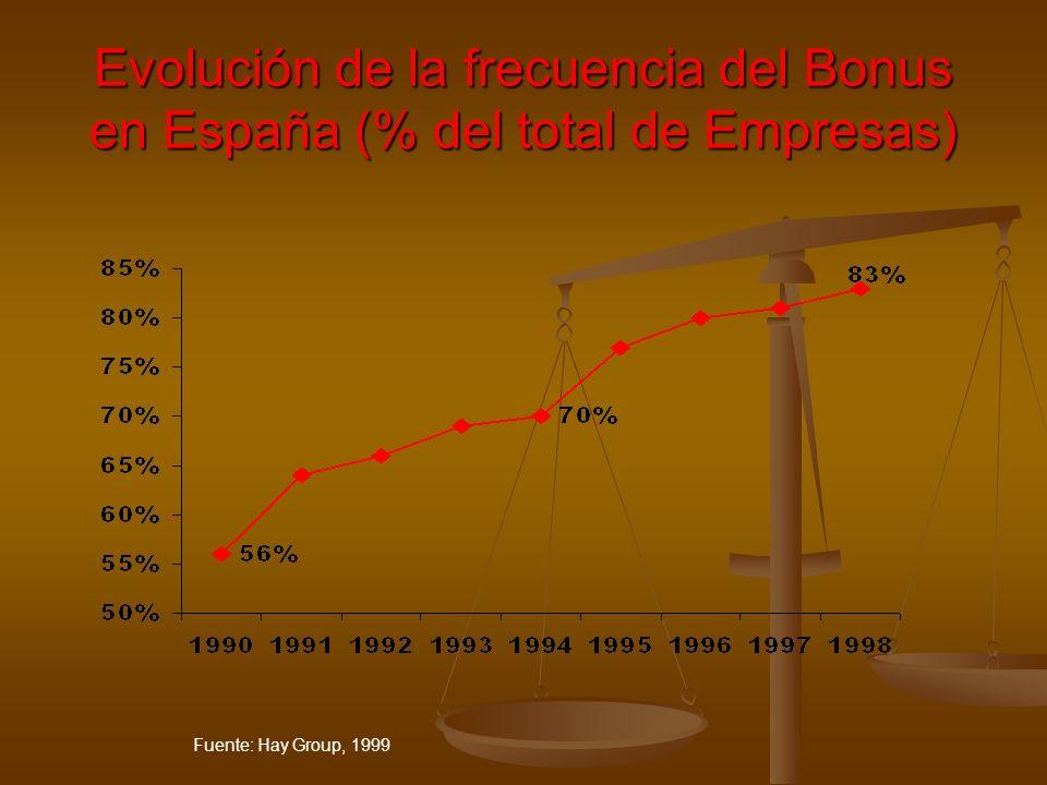 Evolución de la frecuencia del Bonus en España (% del total de Empresas) Fuente: Hay Group, 1999