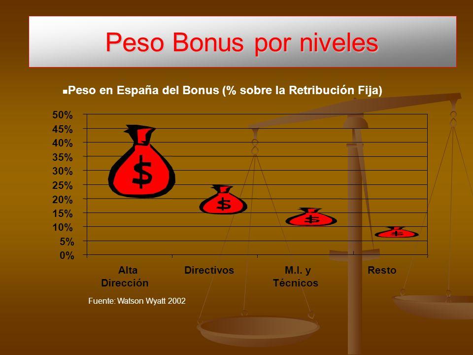 Peso Bonus por niveles Fuente: Watson Wyatt 2002 n n Peso en España del Bonus (% sobre la Retribución Fija) 0% 5% 10% 15% 20% 25% 30% 35% 40% 45% 50% Alta Dirección DirectivosM.I.