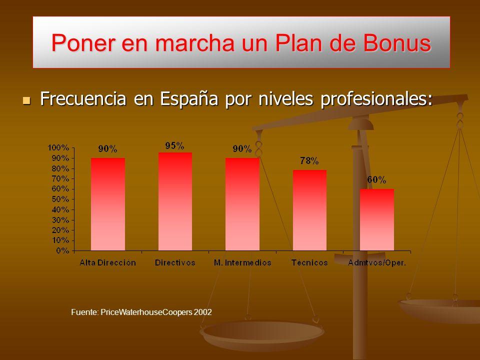 Poner en marcha un Plan de Bonus Frecuencia en España por niveles profesionales: Frecuencia en España por niveles profesionales: Fuente: PriceWaterhouseCoopers 2002